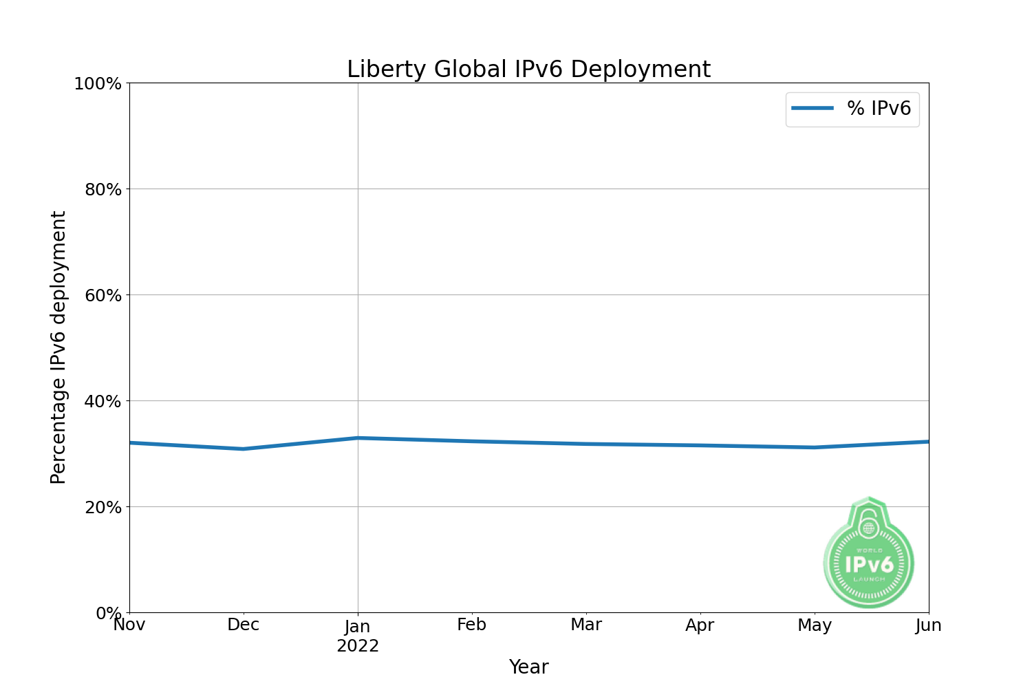 https://www.worldipv6launch.org/apps/ipv6week/measurement/images/graphs/LibertyGlobal.png