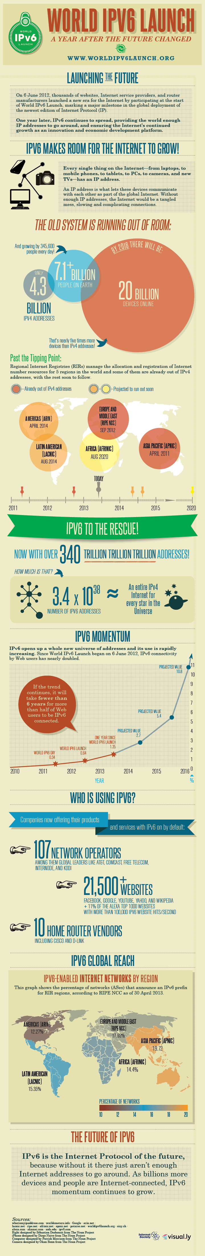 ipv6-launchiversary