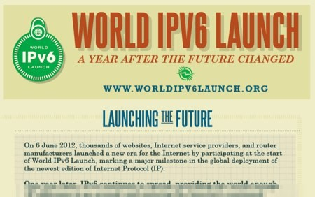 World IPv6 Infographic