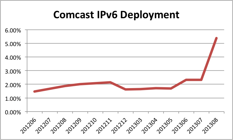 Comcast IPv6 Deployment, 2012 - 2013