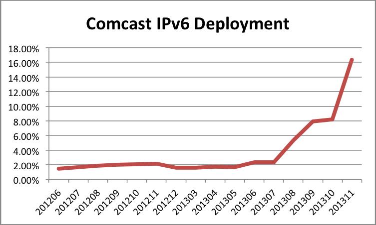 Comcast IPv6 Deployment 201311