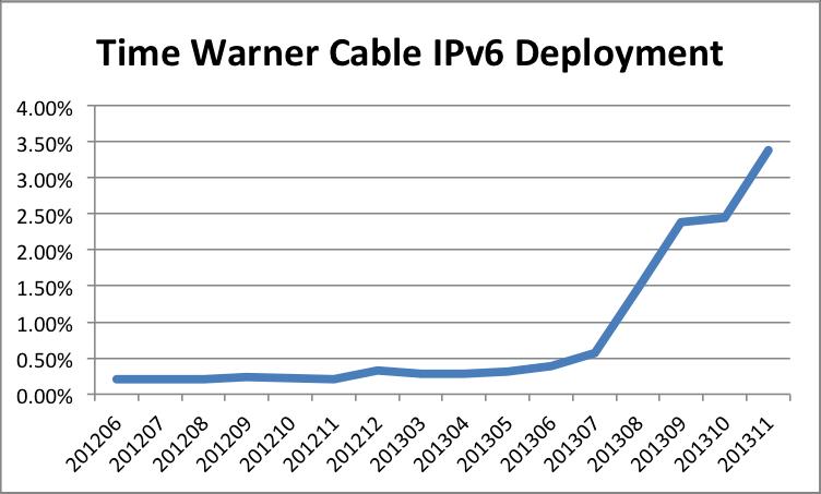 TWC IPv6 Deployment 201311