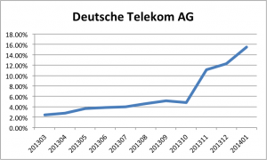 Deutsche Telekom IPv6 deployment growth