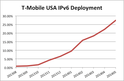 T-Mobile USA IPv6 Deployment graph