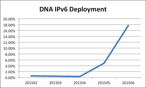 201506-DNA